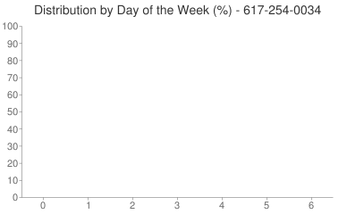 Distribution By Day 617-254-0034